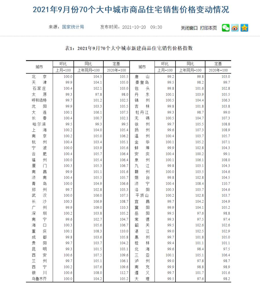 9月全国3/4城市二手房价格下降,北上广深也涨不动了